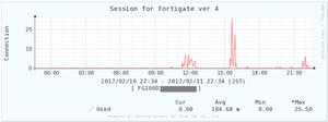 Fortigate0206
