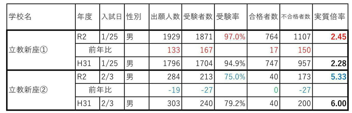 f:id:hyakuichi-101:20200205004453j:plain