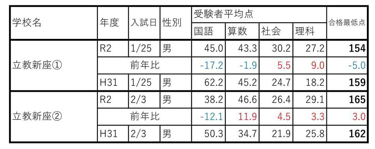 f:id:hyakuichi-101:20200205004806j:plain