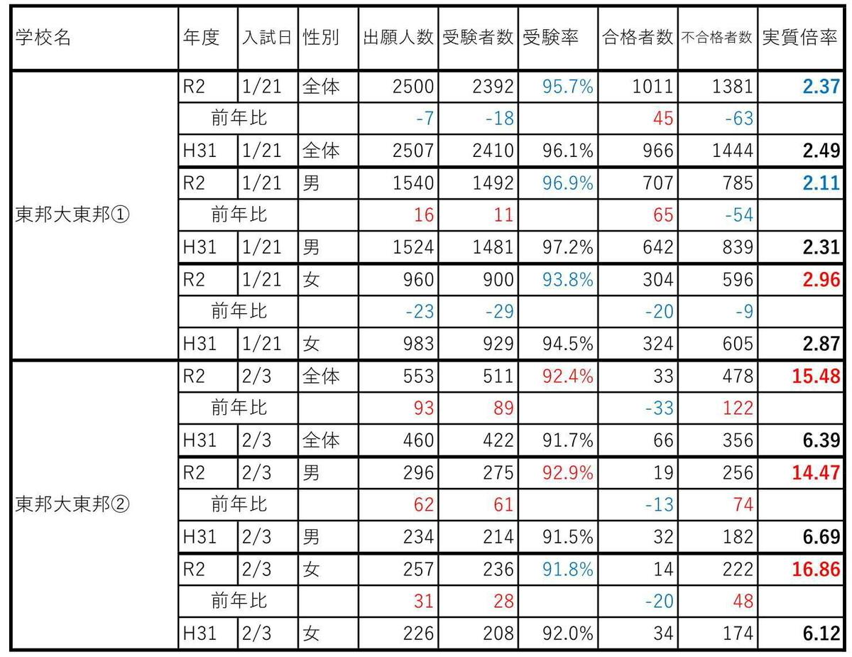 f:id:hyakuichi-101:20200207234650j:plain