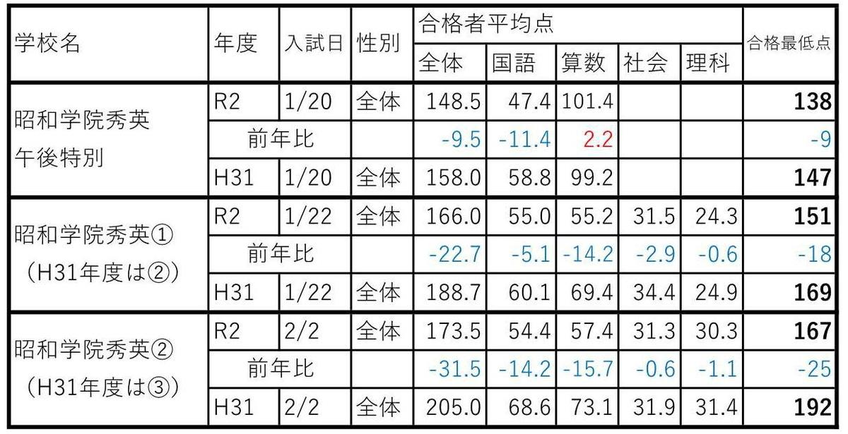 f:id:hyakuichi-101:20200208002314j:plain
