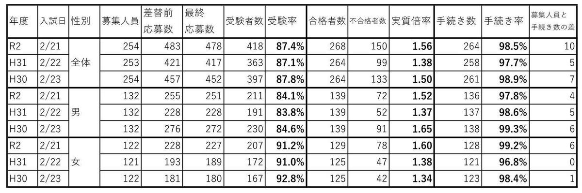 f:id:hyakuichi-101:20200304212403j:plain