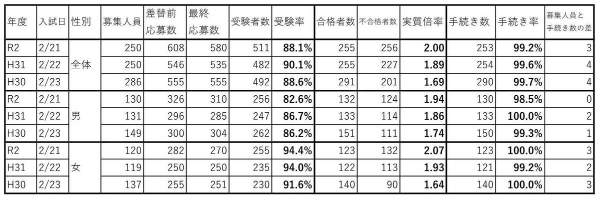 f:id:hyakuichi-101:20200304213048j:plain
