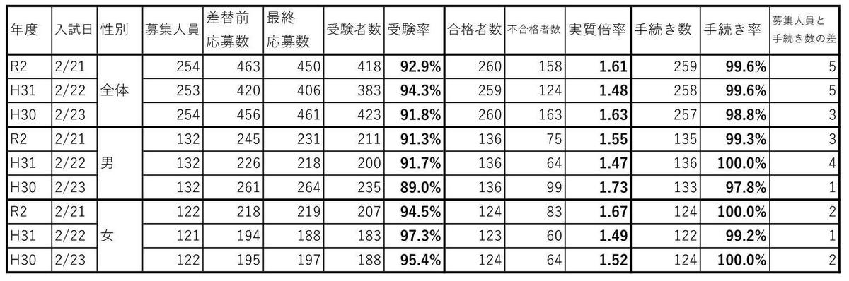 f:id:hyakuichi-101:20200304213234j:plain