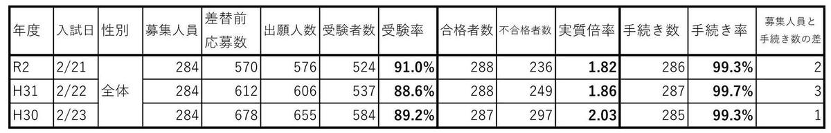 f:id:hyakuichi-101:20200307234939j:plain