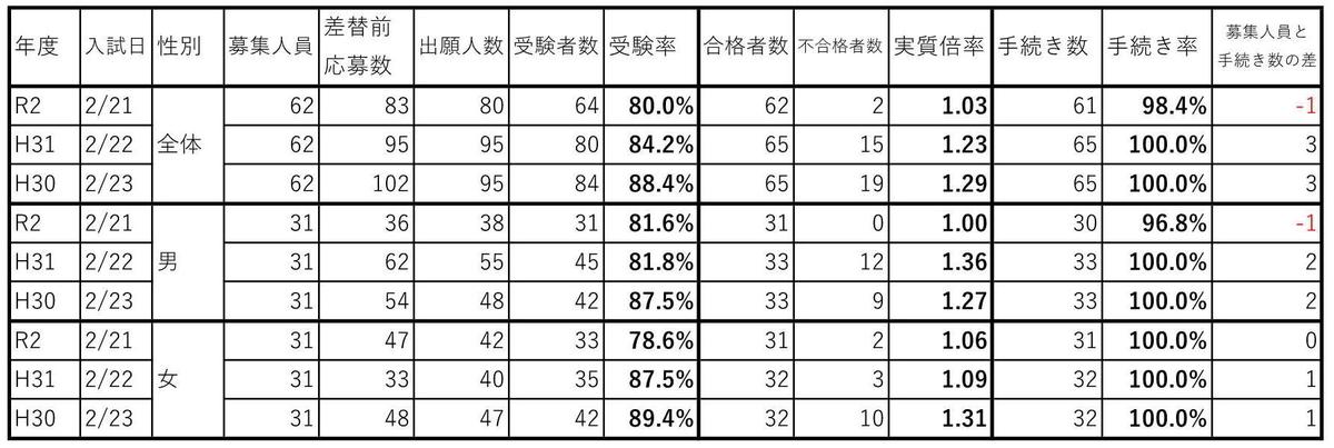 f:id:hyakuichi-101:20200308000904j:plain