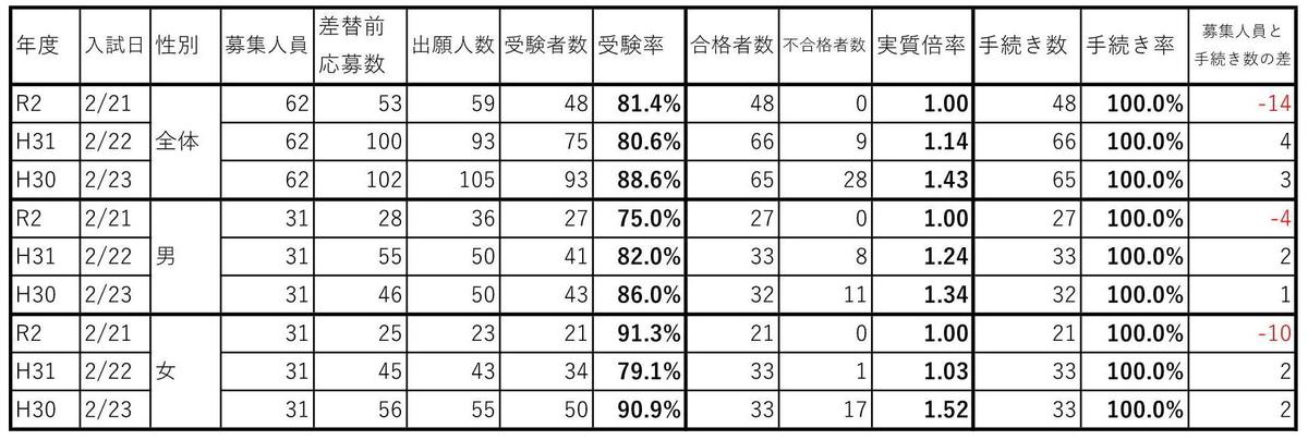 f:id:hyakuichi-101:20200308001111j:plain