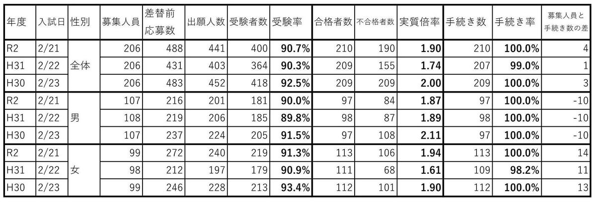 f:id:hyakuichi-101:20200311024429j:plain