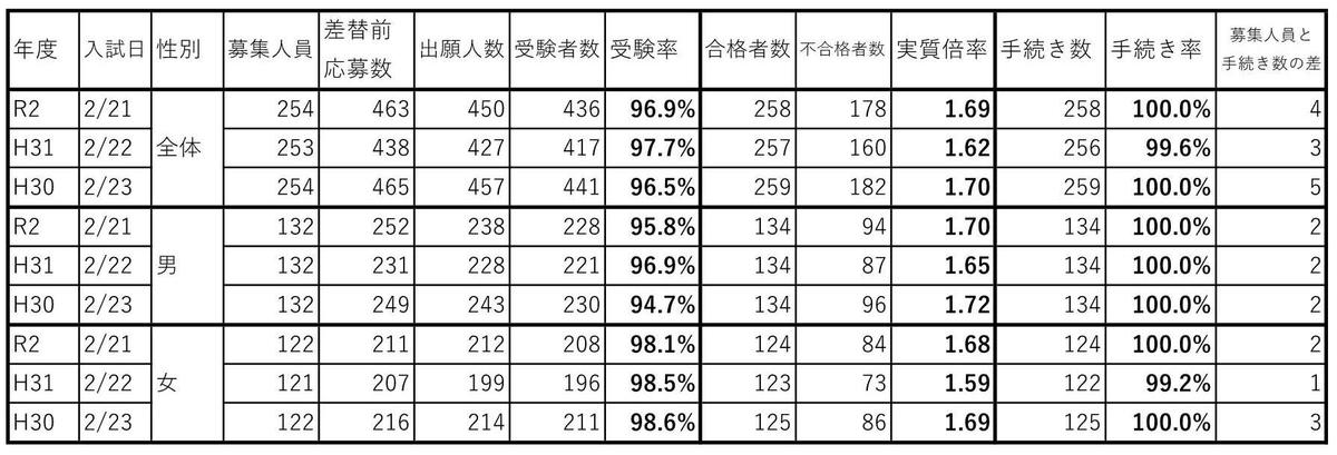 f:id:hyakuichi-101:20200311030501j:plain