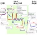 日韓 感情の高ぶり度比較 「日本人振り回され期」