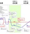 日韓 感情の高ぶり度比較 「日本人忍耐期」