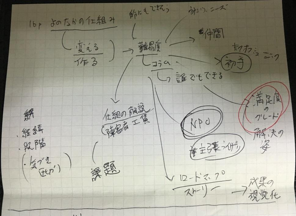 f:id:hyogokurumi:20160424025531j:plain:w300