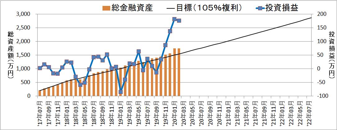 【32ヵ月目】セミリタイアに向けての資産・評価損益推移【2020年2月は1742万円】