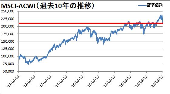 【新型肺炎】世界同時株安の今後を予想【過去の数値は嘘をつかない】
