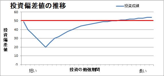株式投資の成長曲線