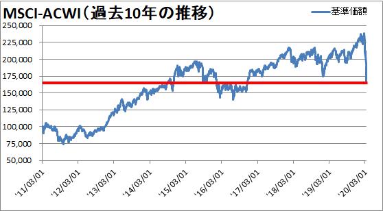 【新型コロナウィルス】世界同時株安からの株価の変動を確認【暴落から3週間】