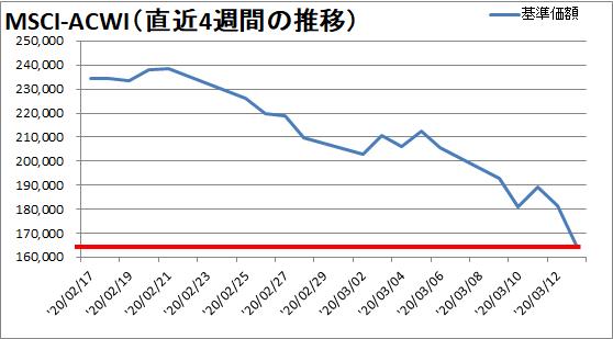 【新型コロナウィルス】過去3週間の株価の推移