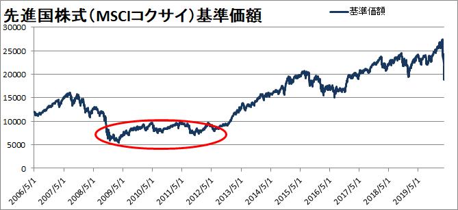 比較用に先進国株式(MSCIコクサイ)の投資信託の推移を記載します。