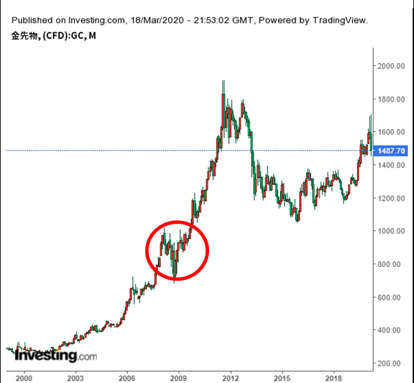 金(ゴールド)の資産価値の推移を確認
