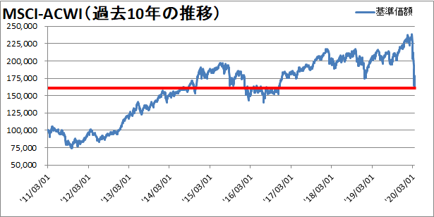 【新型コロナウィルス】世界同時株安からの株価の変動を確認【暴落から4週間】