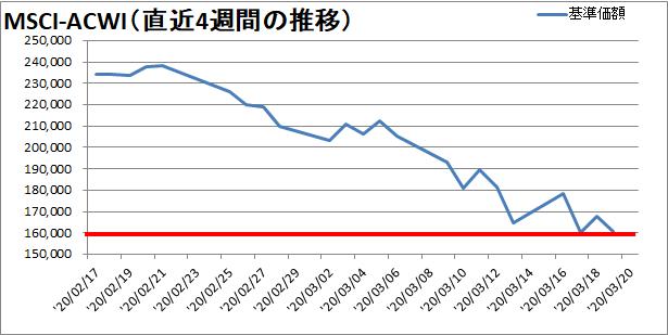 【新型コロナウィルス】過去4週間の株価の推移