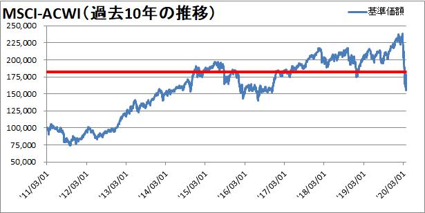 【新型コロナウィルス】世界同時株安からの株価の変動を確認【暴落から5週間】