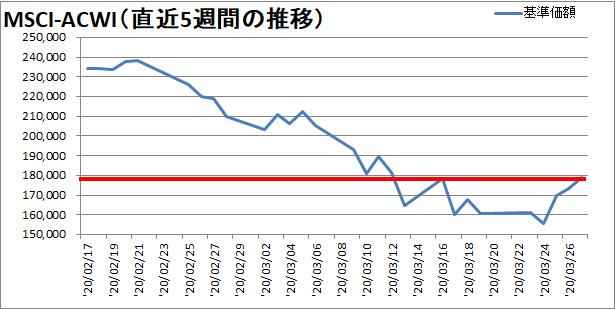 【新型コロナウィルス】過去5週間の株価の推移