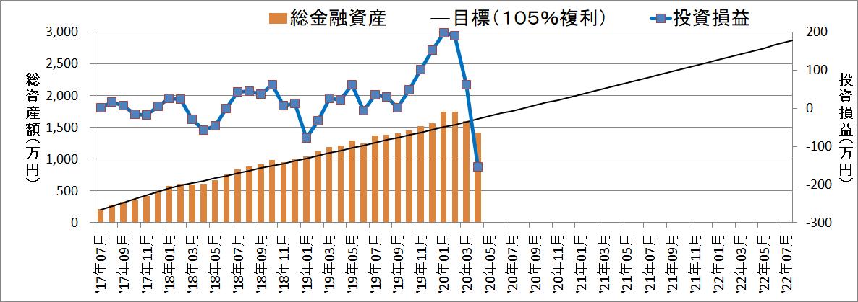 【資産額:1417万円】セミリタイアに向けての資産・投資成績【33ヵ月目】
