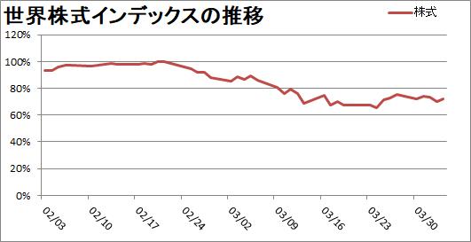 「株」はハイリスク・ハイリターン
