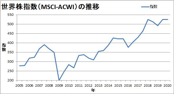 世界株式投資の推移