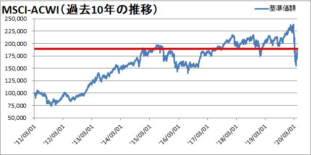 過去10年の株価の推移