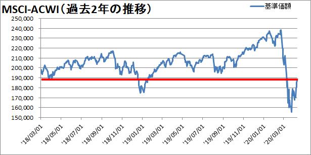 過去2年の株価の推移