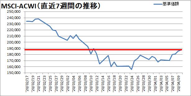 【新型コロナウィルス】過去7週間の株価の推移