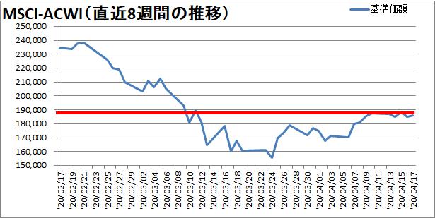 【新型コロナウィルス】過去8週間の株価の推移