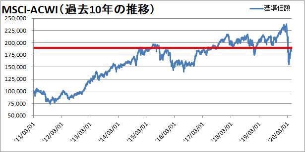 世界同時株安からの株価の変動を確認【過去10年】