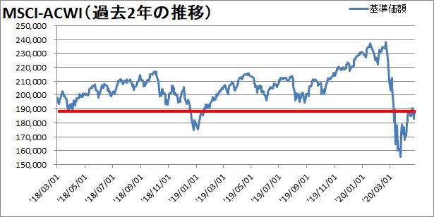 世界同時株安からの株価の変動を確認【過去2年】