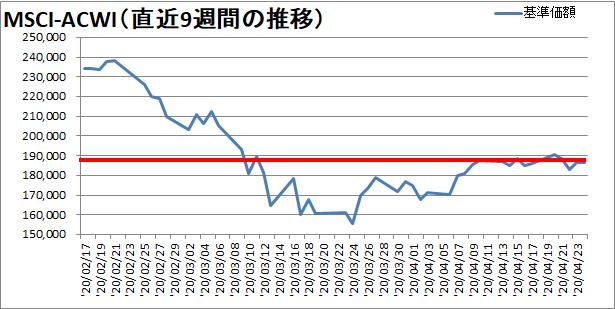 【新型コロナウィルス】世界同時株安からの株価の変動を確認【過去9週】