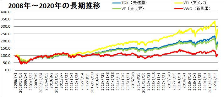 2008年から2020年までの長期推移を比較