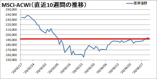 【新型コロナウィルス】過去10週間の株価の推移