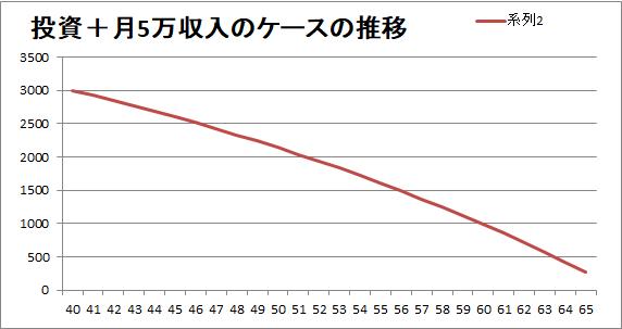 セミリタイア後も収入が5万円/月あり、投資(年利3%)もしているケース