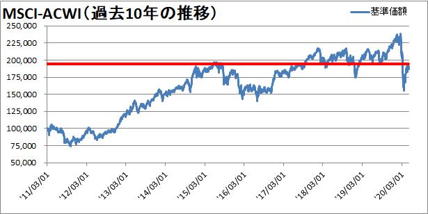【新型コロナウィルス】世界同時株安からの株価の変動を確認【暴落から11週間】