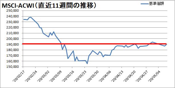 【新型コロナウィルス】過去11週間の株価の推移