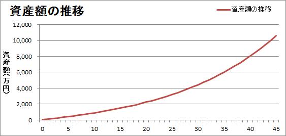 月5万円の株式投資による資産の推移をシミュレーション