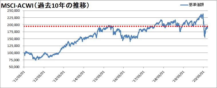 【新型コロナウィルス】世界同時株安からの株価の変動を確認【暴落から12週間】