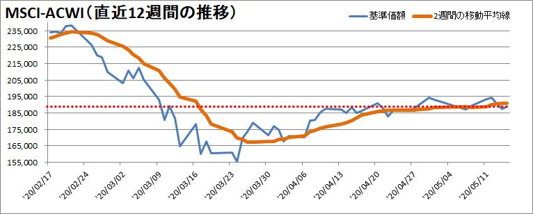 【新型コロナウィルス】過去12週間の株価の推移