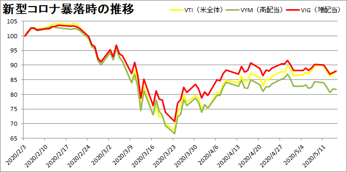 【ETF比較】高配当・増配当銘柄は暴落に強いのか?【VTI・VYM・VIG】