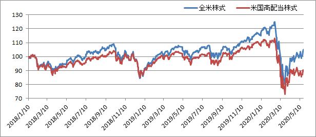アメリカ投資信託の比較