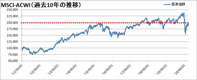 【新型コロナウィルス】世界同時株安からの株価の変動を確認【暴落から13週間】