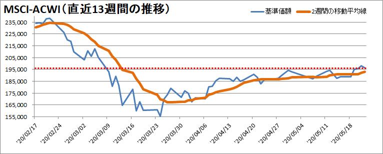 【新型コロナウィルス】過去13週間の株価の推移