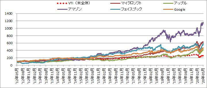 GAFAMの株価の推移を比較